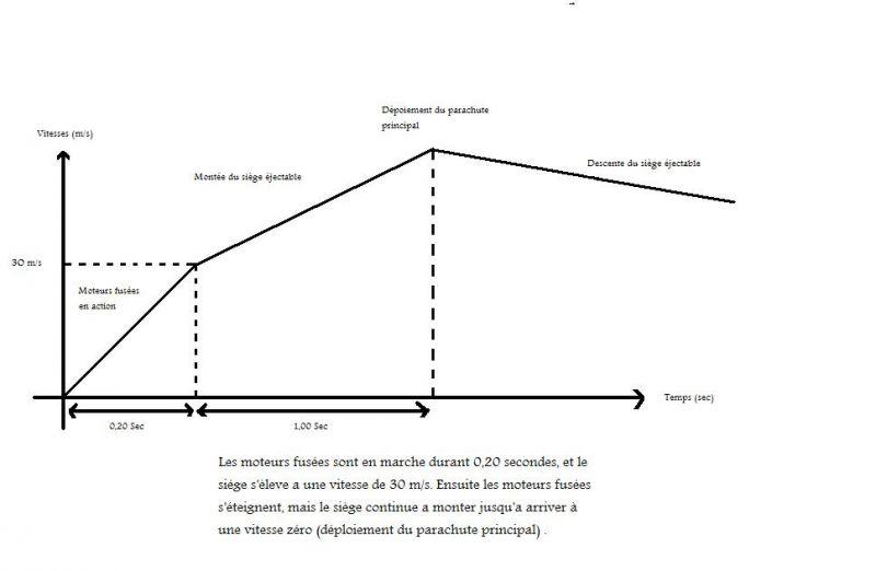 Les vitesses et accélérations reçu lors de l'éjection shma